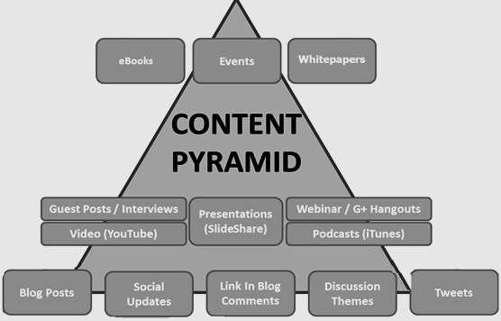 Le marketing de contenu