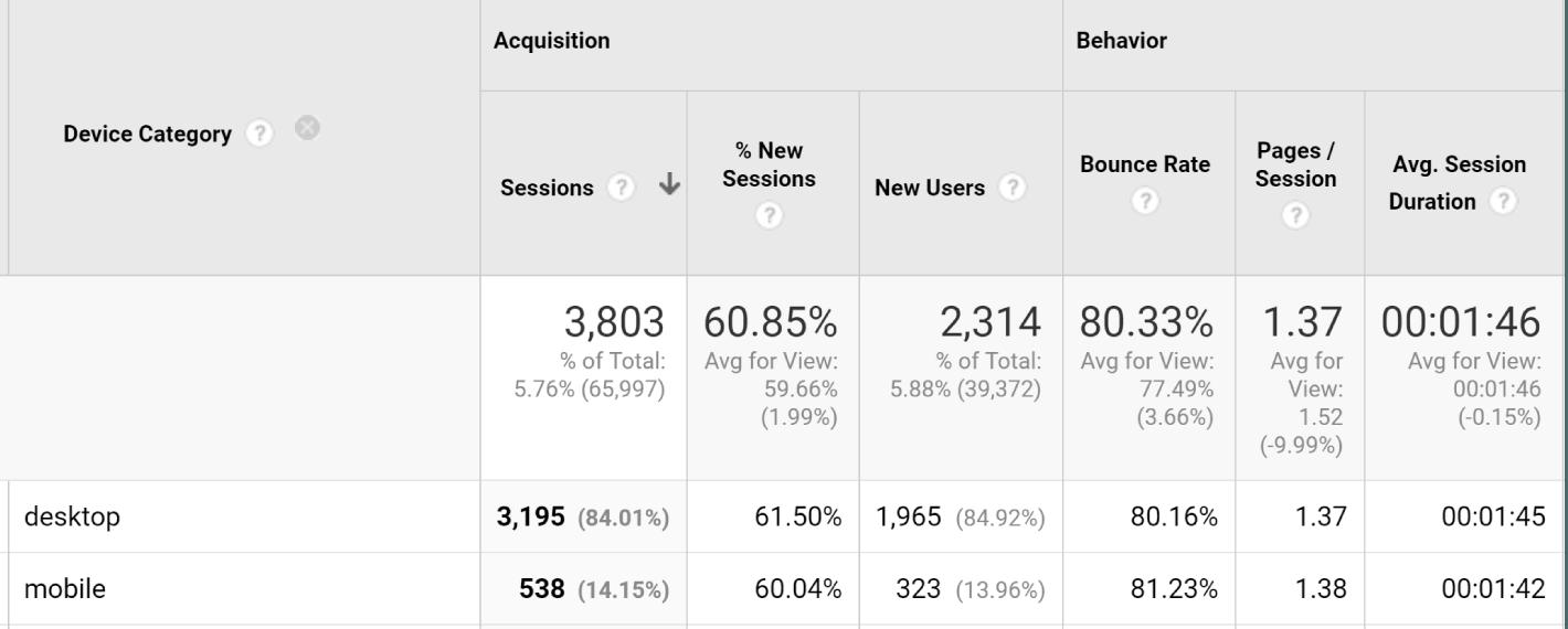 résultats google analytics