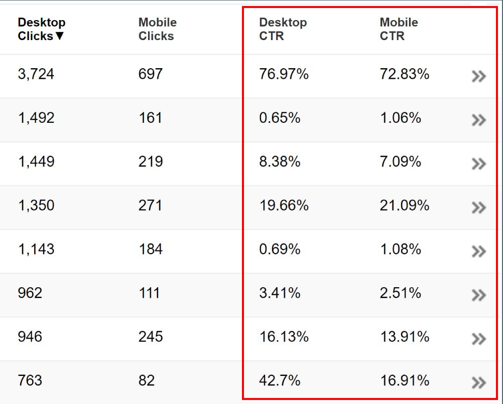 taux de clic tdc comparaison