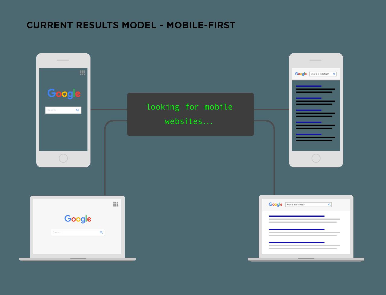 schéma recherche google