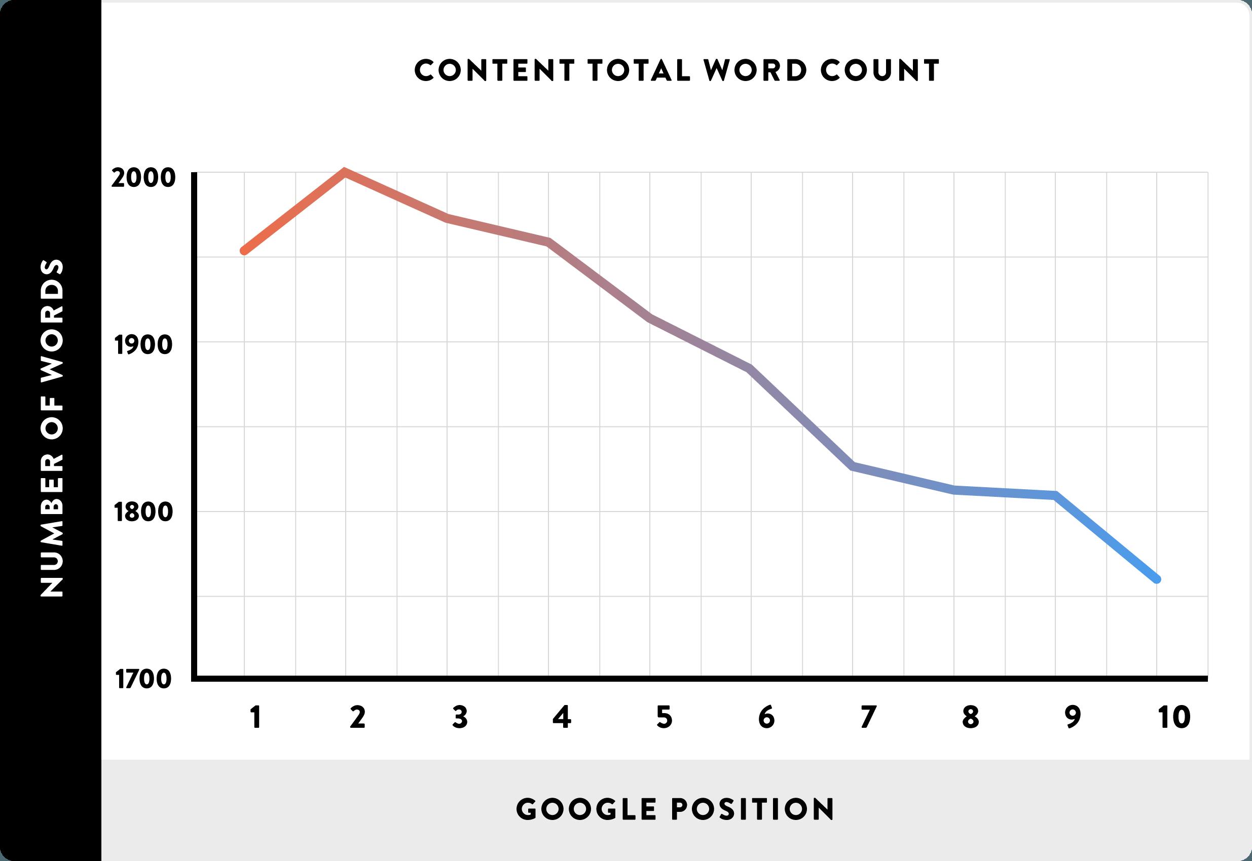 nombre mots