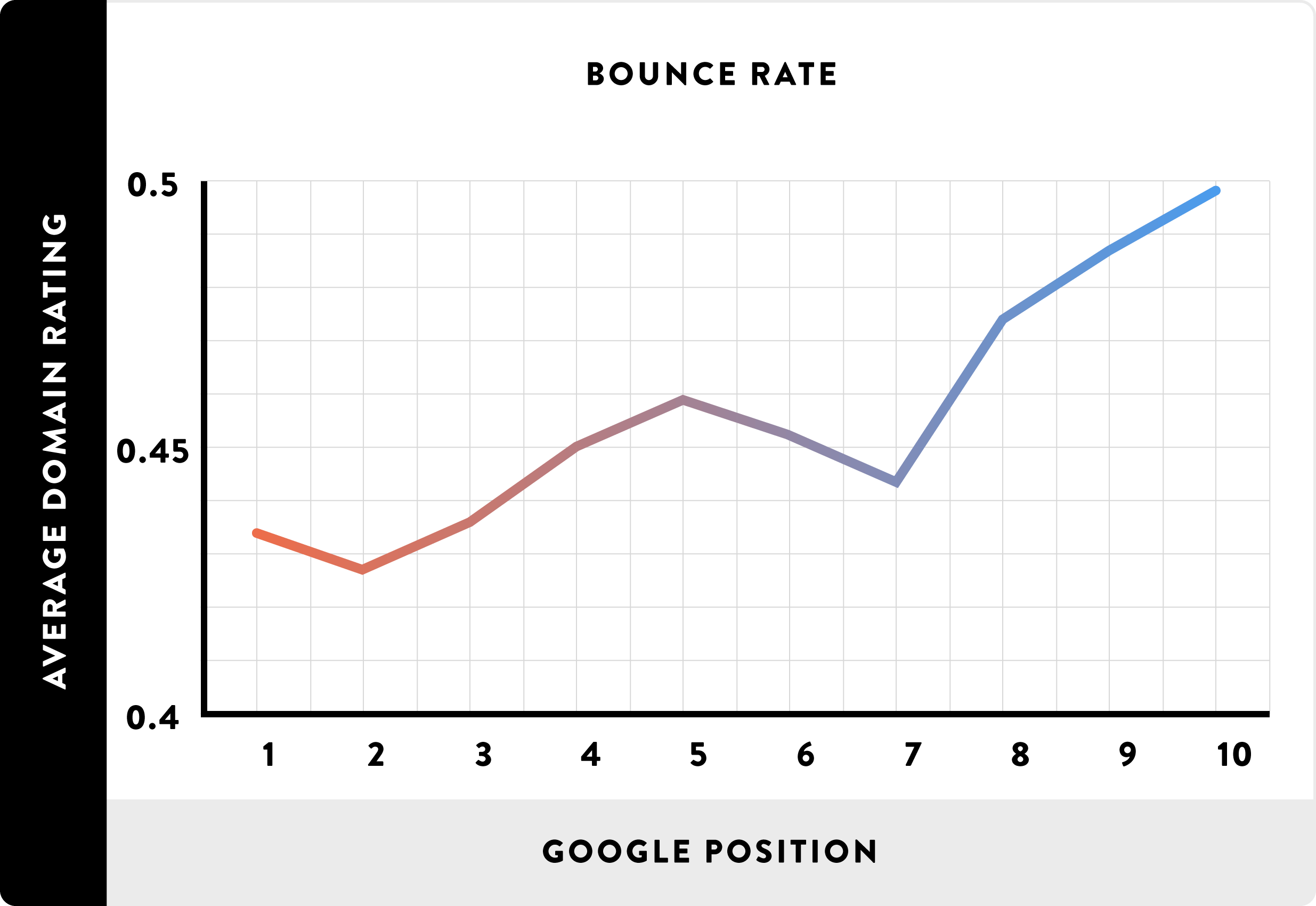 taux de rebond graphique
