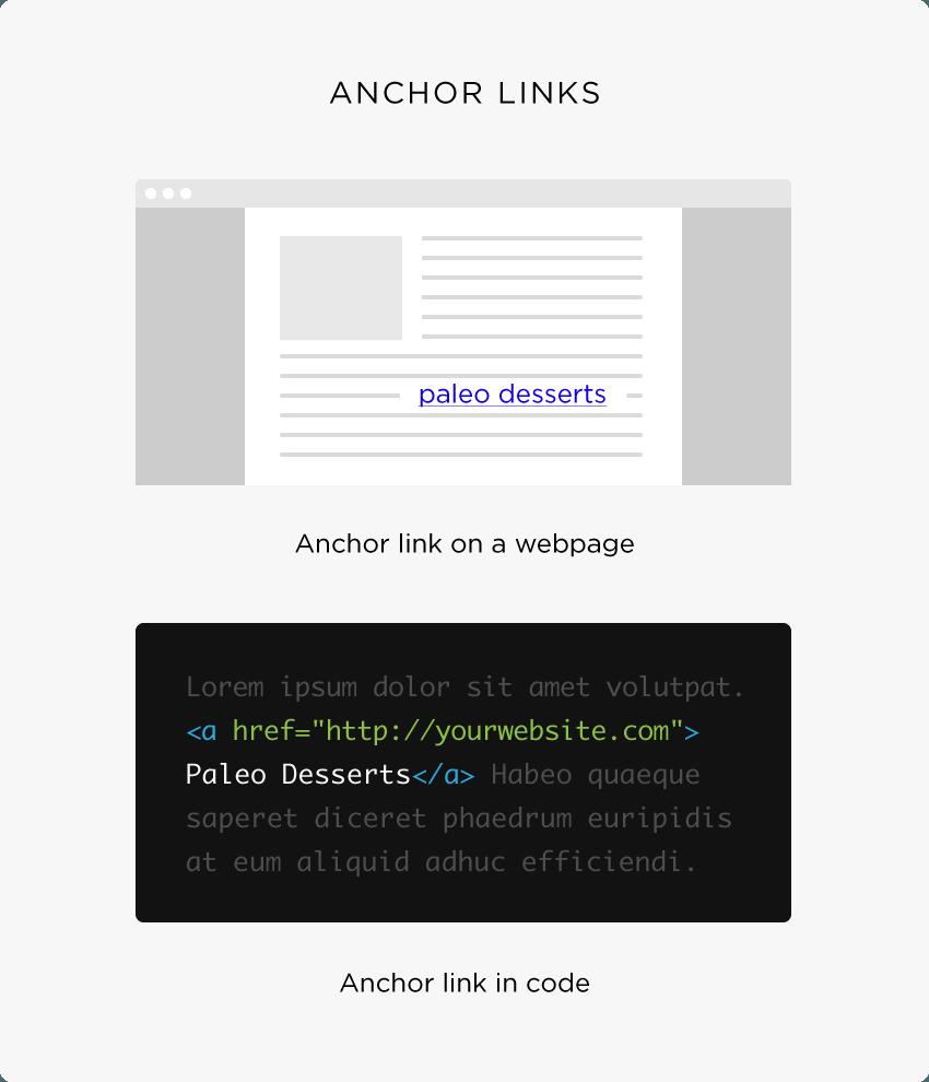 liens texte ancrage